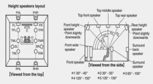 Préconisation de placement des enceintes de plafond Dolby Atmos (document Denon)
