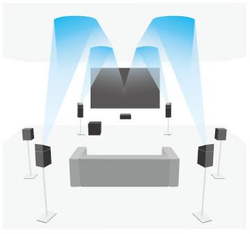 Enceintes à rayonement indirect pour le Dolby Atmos